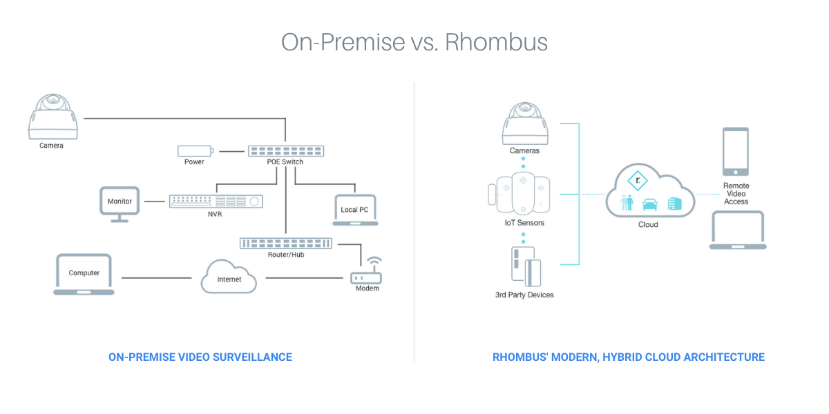 Rhombus-cloud-video-surveillance-vs-on-premise-traditional