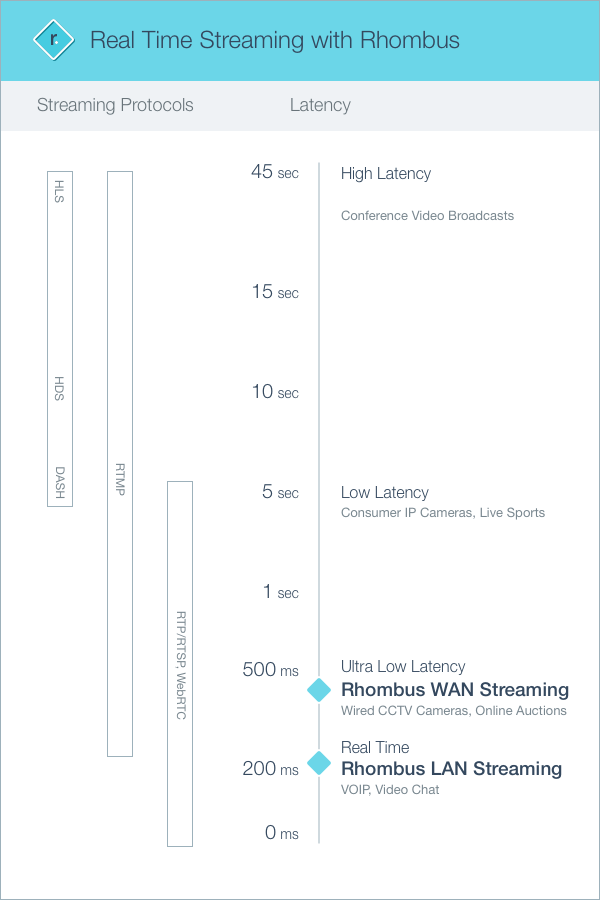 Latency Streaming Diagram